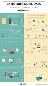 infographic for regression analysis people analytics phr study