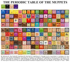 Periodic Table Of Mixology Periodic Table Of Minecraft Poster Periodic Tables