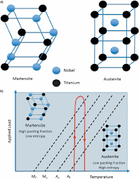 a martensite and austenite crystal structures for niti sma and b