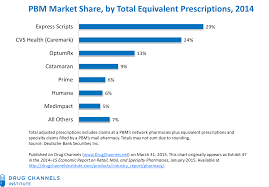 optumrx pharmacy help desk drug channels optumrx sails away with catamaran deal analysis and