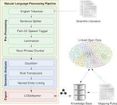 semantic representation of scientific literature bringing claims