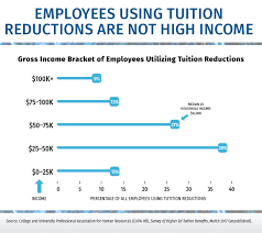 higher education and tax reform