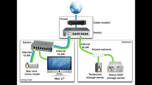 Home Networking Options For Your Home Network