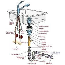 Kitchen Sink Drain Parts  Including Pipe Diagram American - Kitchen sink repair parts