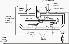 overview of single phase induction type energy meter