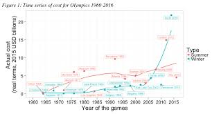 the cost of hosting every olympics since 1964 world economic forum