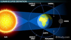 what is a lunar eclipse definition facts u0026 frequency video