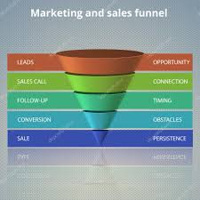 sales funnel template for your business presentation u2014 stock