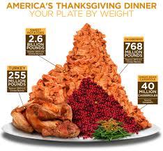 thanksgiving dinner infographic abc news