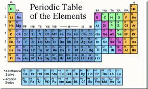 How Many Groups Are On The Periodic Table Periodic Table Of The Elements Brilliant Math U0026 Science Wiki