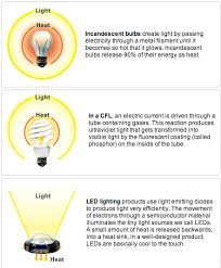ecocloud u2013 led vs other lightings