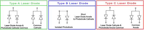 laser diode driver basics