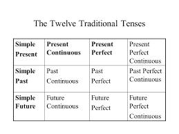 verb tenses the twelve traditional tenses simple present present