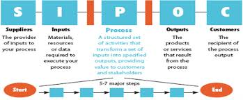 Supplier Input Process Output And Customer Sipoc Matrix Sipoc Model Ppt