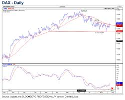 Resuming Dax Resuming Uptrend The Technical Analyst