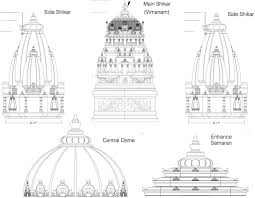 temple construction update om tat sat iti