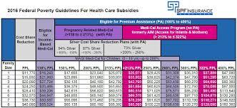 va income limits table ca maternity subsidy 1