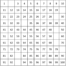 number charts counting by 1 from 1 to 100