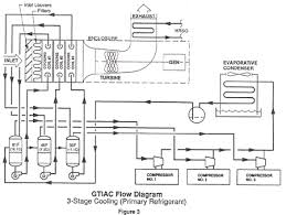 gtiac and the effect on a westinghouse 501d5