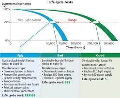 High Efficiency Fluorescent Light Fixtures Talk Sheds Light On The Leds Vs Linear Fluorescent Debate