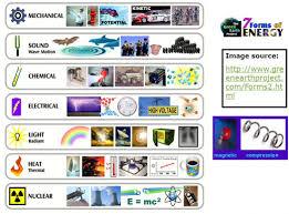 02 types of energy mr jimis myp science site forms for ki vawebs