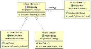 pattern design java java design pattern strategy