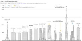 an interactive look at japan u0027s tall building history archdaily