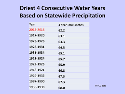 Upper Colorado Water Supply Outlook April 1 2009 Jeanine Jones Current Water Conditions And Preparing For 2017
