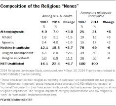 10 facts about atheists pew research center