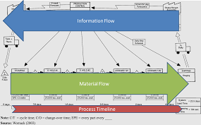 Value Stream Map Finding The Leaks In Your Value Stream Value Stream Mapping Part 2