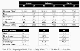 Marketing Reports Exles by Marketing Analysis