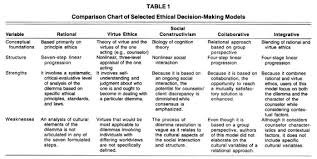 Counseling Theory Chart Academic Onefile Document A Transcultural Integrative Model