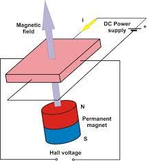 position measurement with effect sensors