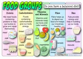food groups poster teaching ideas