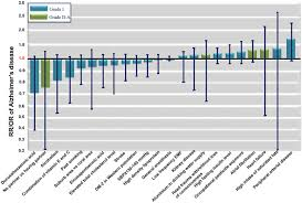 meta analysis of modifiable risk factors for alzheimer u0027s disease