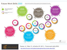 evolving learning landscape current thinking