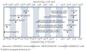where are semiconductors on the periodic table semiconductor electronics britannica com