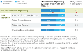 strategy scenarios and the global shift in defense power