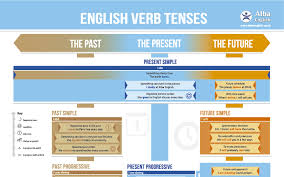 table of english tenses pdf english verb tense chart alba english