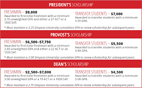 financial aid options scholarhips grants and loans simpsonu