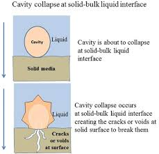 hydrodynamic cavitation an emerging technology for the