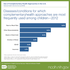 Nih Map Children And The Use Of Complementary Health Approaches Nccih
