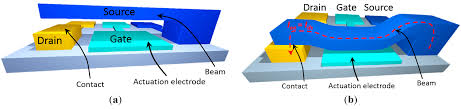 micromachines free full text nanoelectromechanical switches