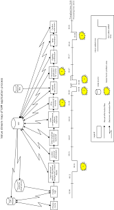 Value Stream Map Value Stream Map Of The Application Process At Gim Figure 2 Of 4