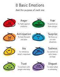 Plutchiks Wheel of Emotions  2017 Update • Six Seconds