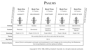 sermons on thanksgiving day psalms commentaries u0026 sermons precept austin