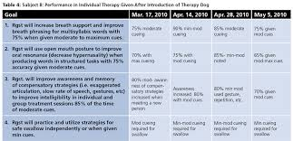 Counseling Treatment Plan Goals How To Write An Introduction In Occupational Therapy Term Goals