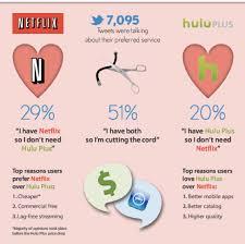 Seeking Netflix Or Hulu Hulu Vs Netflix A Word From Our Sponsor
