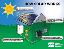 use solar greencyclopedia solar energy in the home