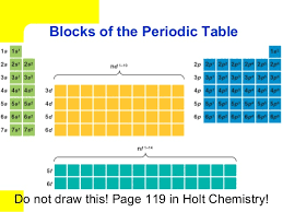 how is the periodic table organized how are elements organized